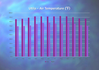 Utila - Annual Air Temperature