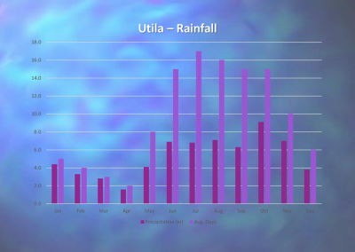 Utila - Annual Rainfall