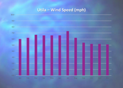 Utila - Annual Wind Speed